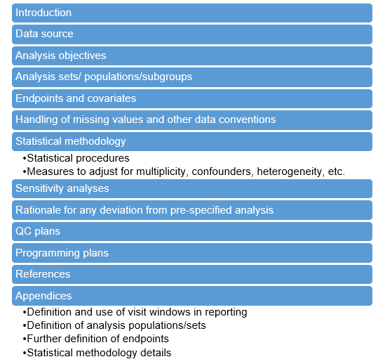 Contents of a SAP