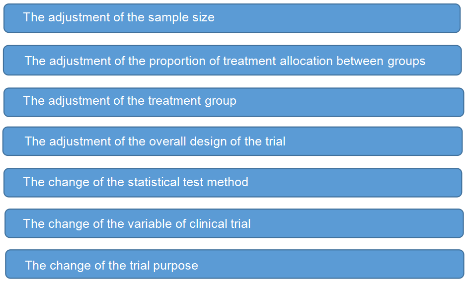 Adaptive Clinical Trial Analysis