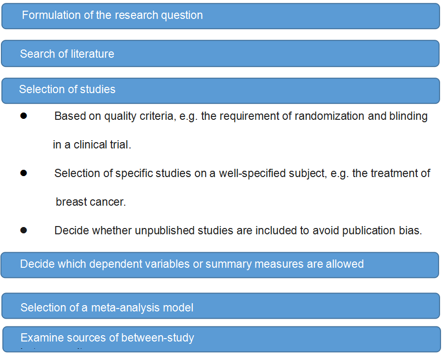 The steps of meta-analysis