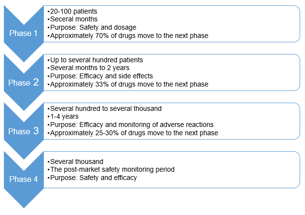 Various stages of preclinical and clinical testing with purpose and success rate at each stage