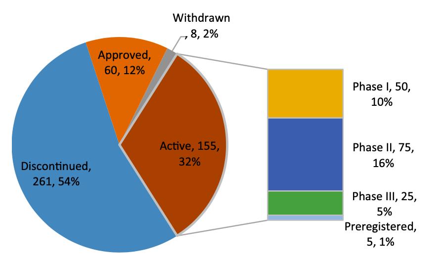 Current development status of therapeutic peptides.
