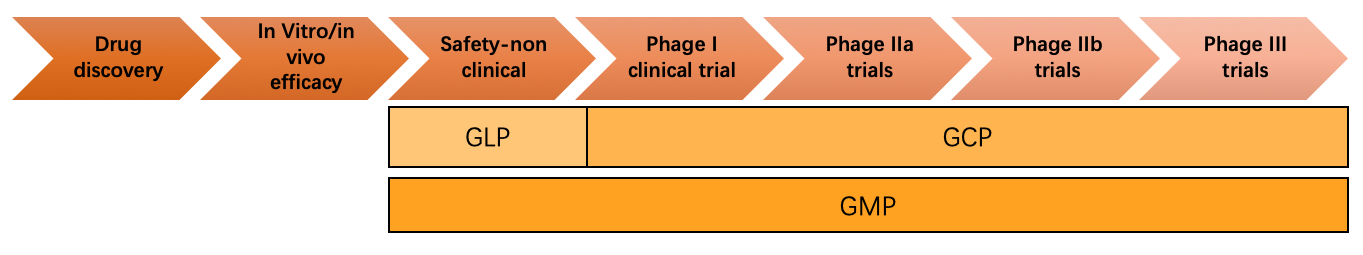 GMP peptide production
