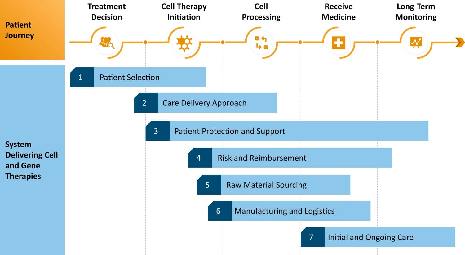 System for delivering individualized, autologous, ex vivo, cellular therapies.