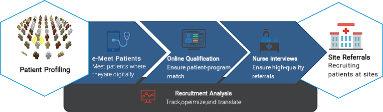 Patient Recruitment Analysis